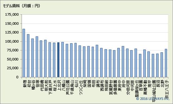 上北沢 不動産投資分析