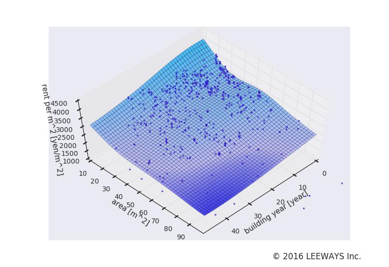 芦花公園 人工知能・機械学習による不動産投資分析