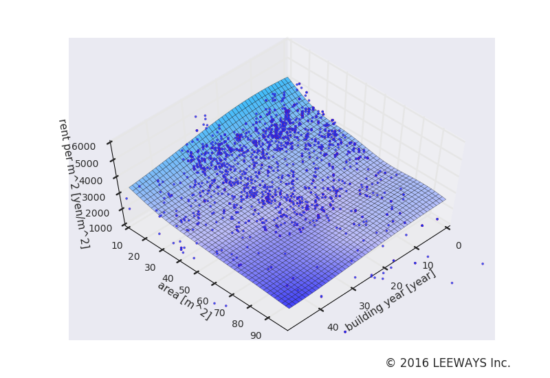 千歳烏山 人工知能・機械学習による不動産投資分析