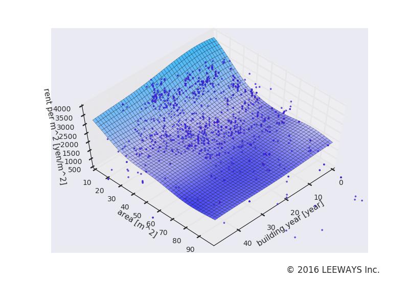 つつじヶ丘 人工知能・機械学習による不動産投資分析