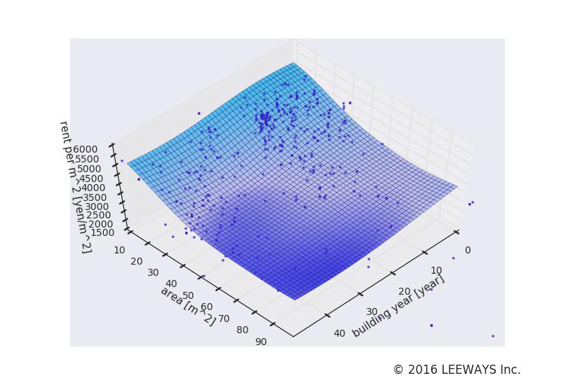 神泉 人工知能・機械学習による不動産投資分析