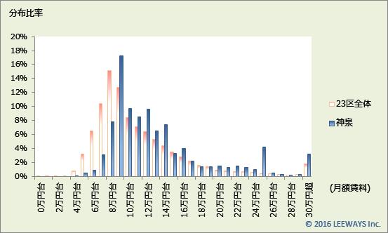 神泉 不動産投資分析