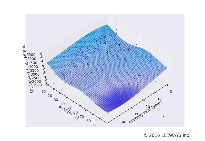 駒場東大前 人工知能・機械学習による不動産投資分析
