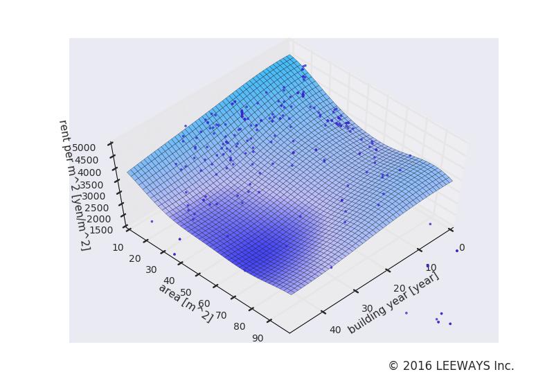 池ノ上 人工知能・機械学習による不動産投資分析