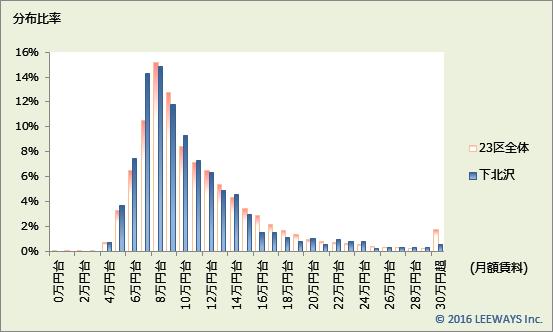 下北沢 不動産投資分析