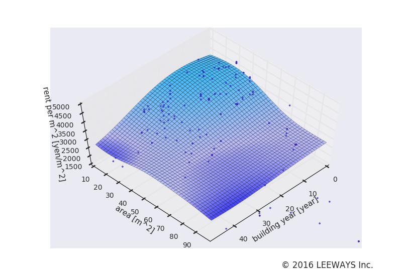 新代田 人工知能・機械学習による不動産投資分析