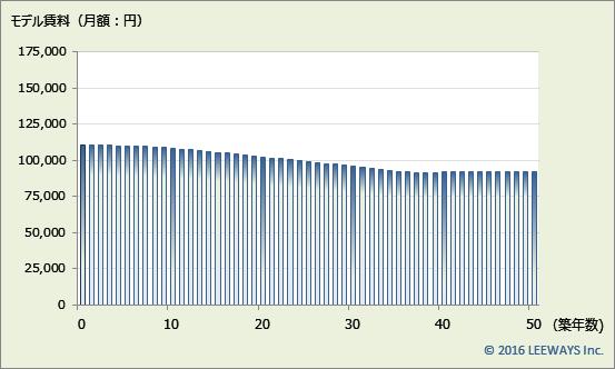新代田 不動産投資分析