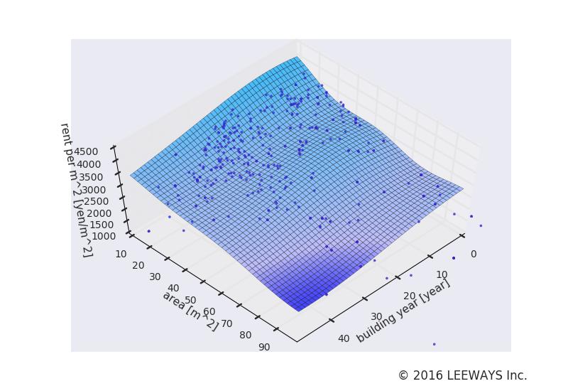 東松原 人工知能・機械学習による不動産投資分析