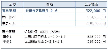 東松原 不動産投資分析