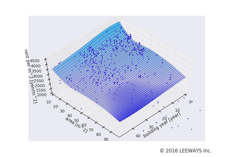 永福町 人工知能・機械学習による不動産投資分析