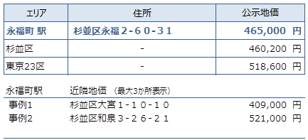 永福町 不動産投資分析