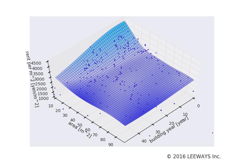 西永福 人工知能・機械学習による不動産投資分析