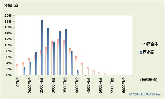 西永福 不動産投資分析