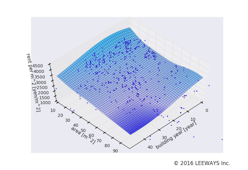 浜田山 人工知能・機械学習による不動産投資分析