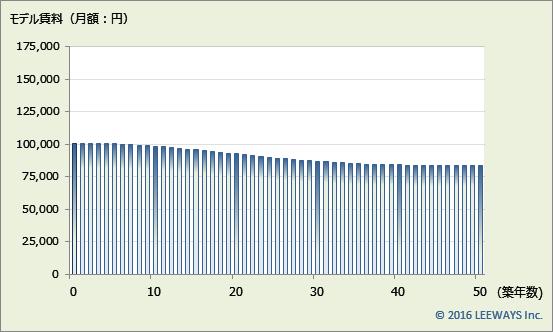 浜田山 不動産投資分析