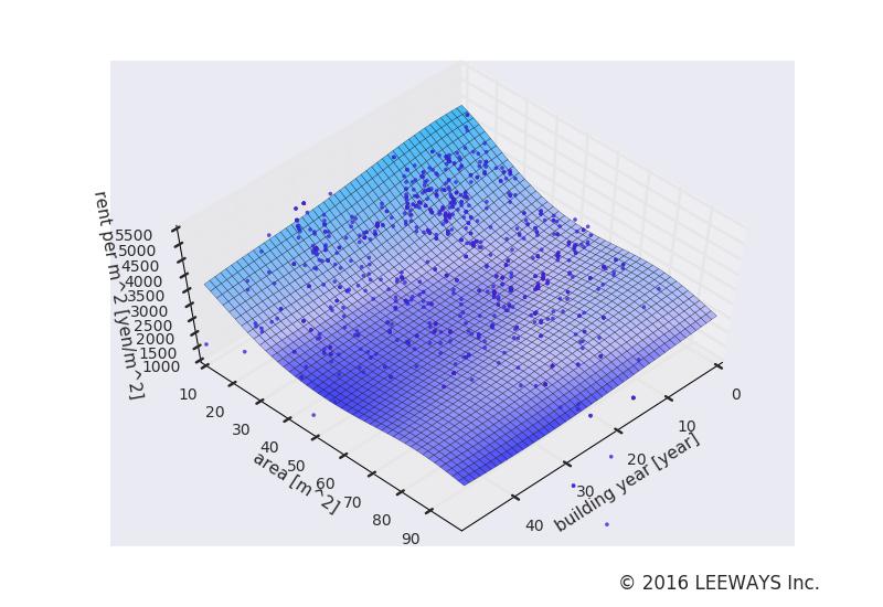 高井戸 人工知能・機械学習による不動産投資分析