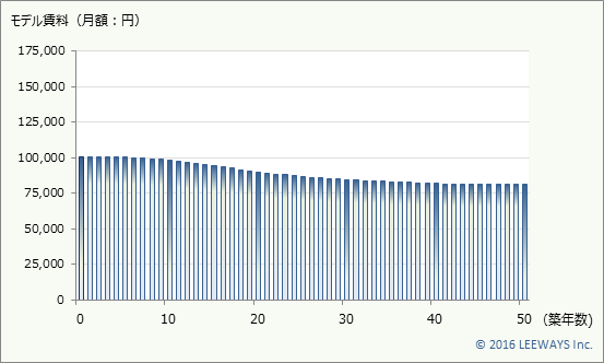 高井戸 不動産投資分析