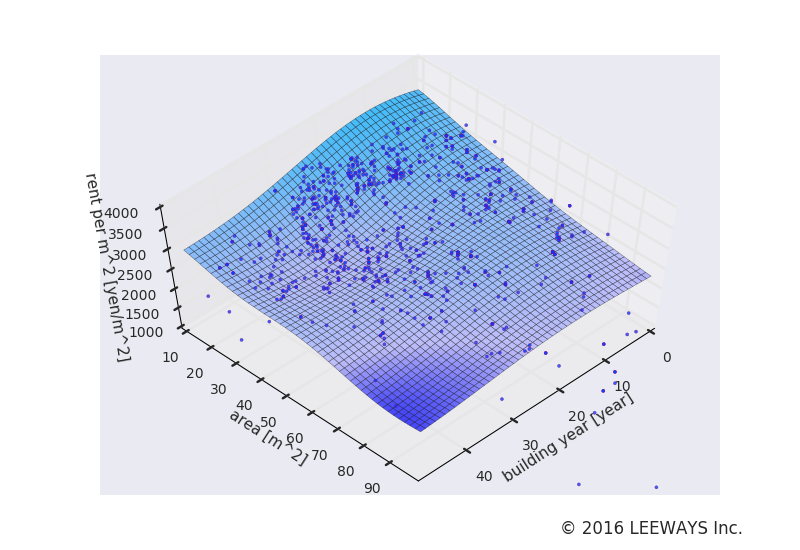 三鷹台 人工知能・機械学習による不動産投資分析