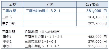 三鷹台 不動産投資分析