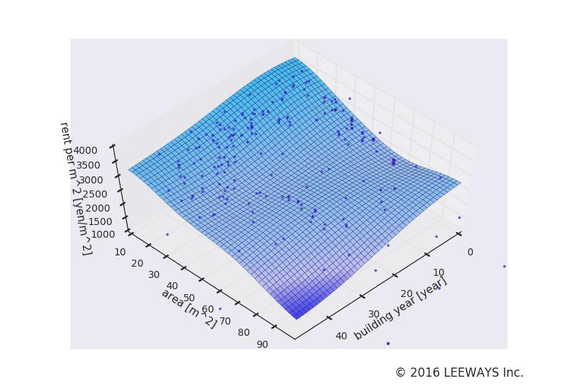 井の頭公園 人工知能・機械学習による不動産投資分析