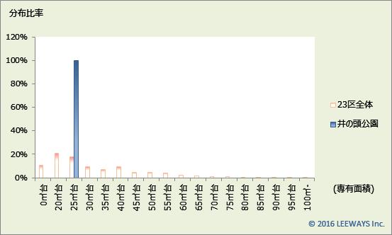 井の頭公園 不動産投資分析