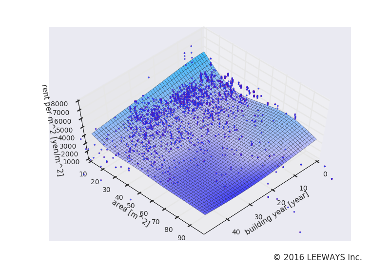 笹塚 人工知能・機械学習による不動産投資分析