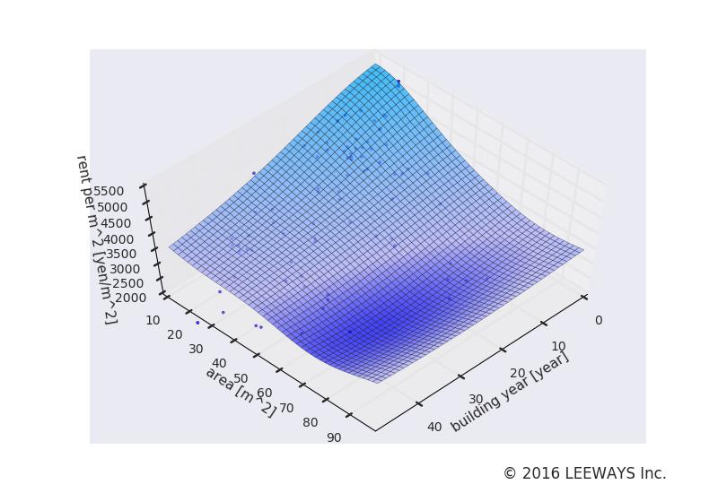 南新宿 人工知能・機械学習による不動産投資分析