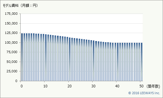 南新宿 不動産投資分析