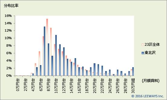 東北沢 不動産投資分析