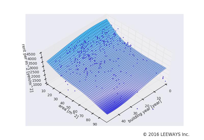 梅ヶ丘 人工知能・機械学習による不動産投資分析