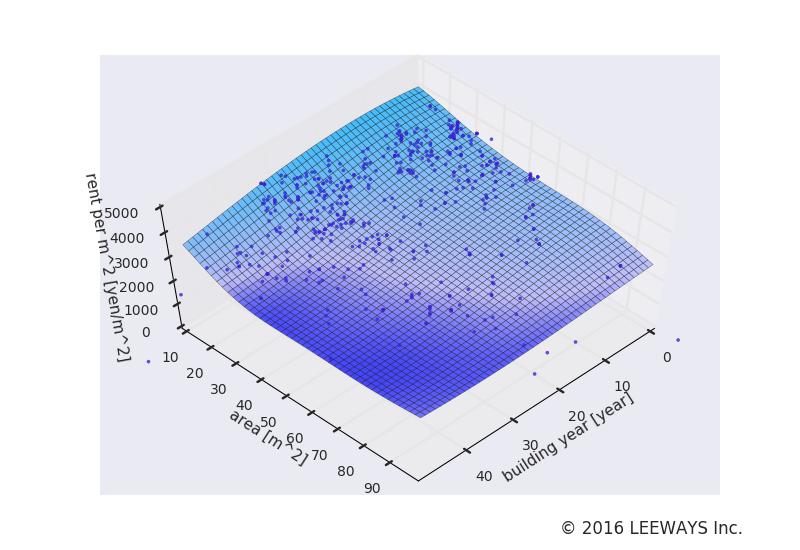 豪徳寺 人工知能・機械学習による不動産投資分析
