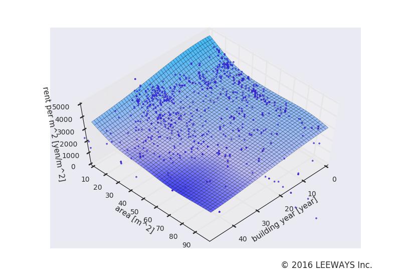 経堂 人工知能・機械学習による不動産投資分析