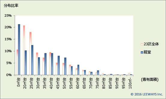 経堂 不動産投資分析