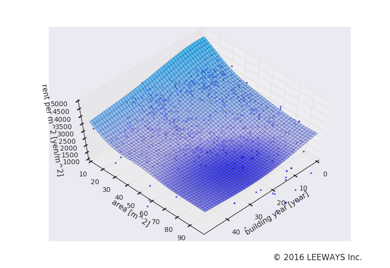 千歳船橋 人工知能・機械学習による不動産投資分析