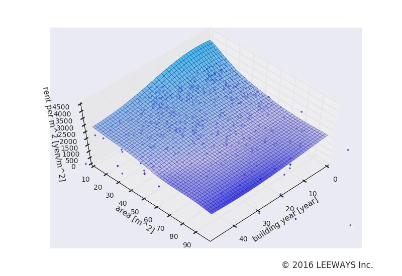 狛江 人工知能・機械学習による不動産投資分析