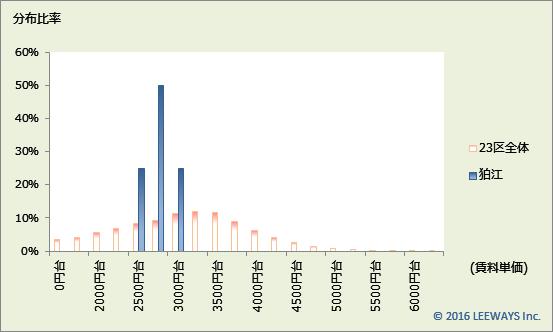 狛江 不動産投資分析