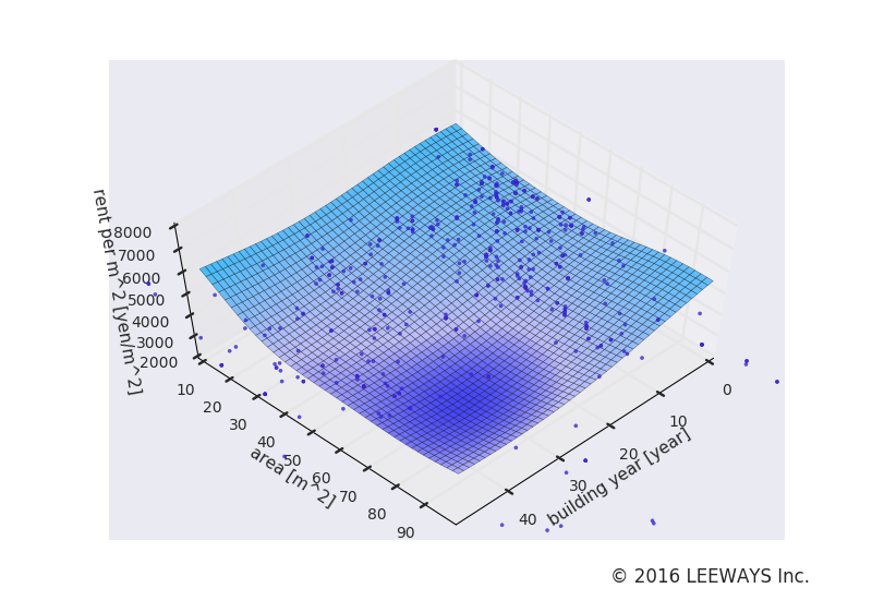 代官山 人工知能・機械学習による不動産投資分析