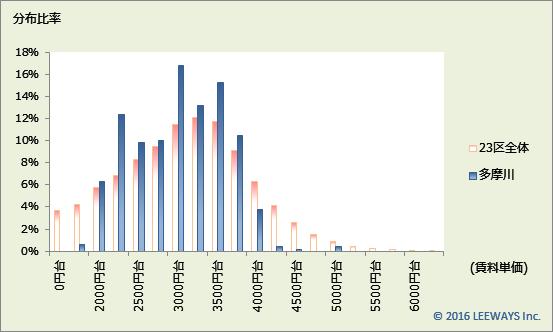 多摩川 不動産投資分析
