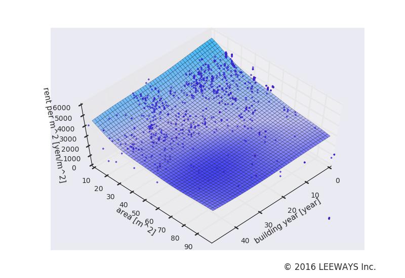 不動前 人工知能・機械学習による不動産投資分析