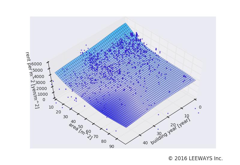 武蔵小山 人工知能・機械学習による不動産投資分析