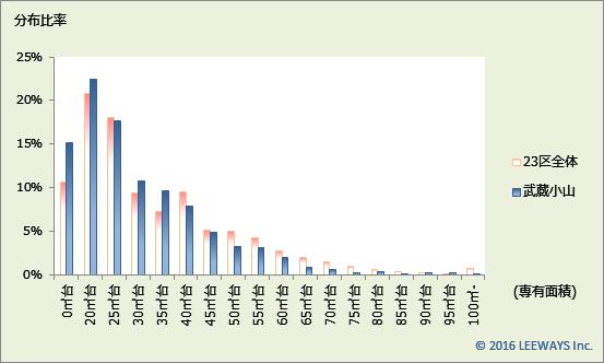 武蔵小山 不動産投資分析