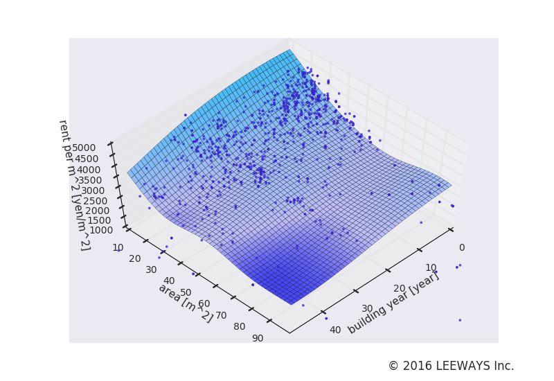 西小山 人工知能・機械学習による不動産投資分析