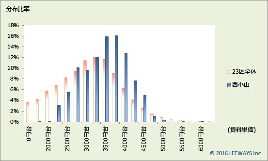 西小山 不動産投資分析