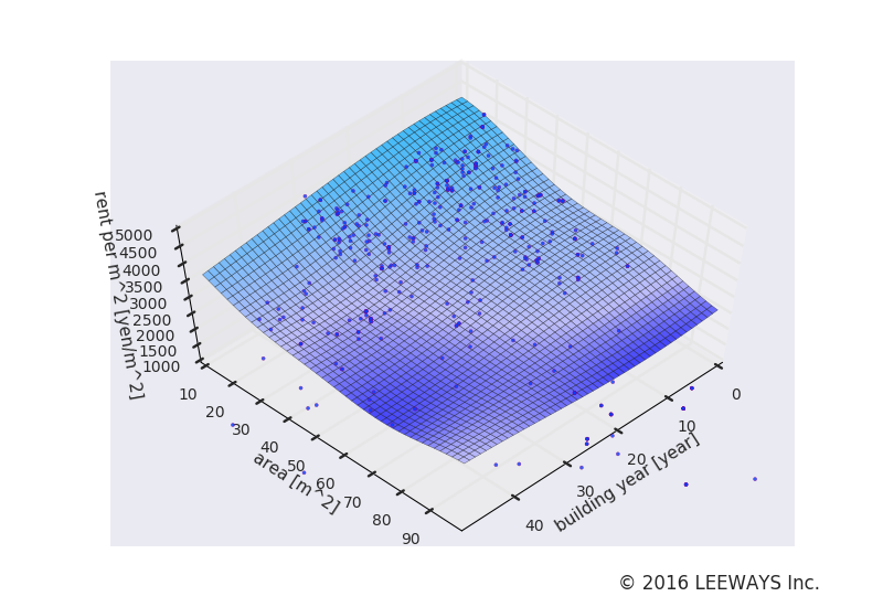 洗足 人工知能・機械学習による不動産投資分析
