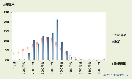 洗足 不動産投資分析