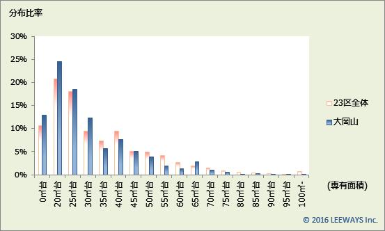 大岡山 不動産投資分析