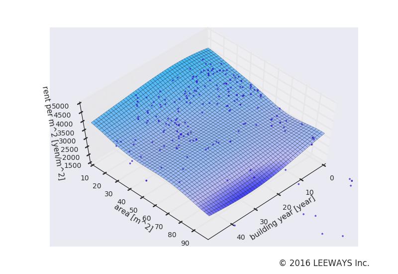 奥沢 人工知能・機械学習による不動産投資分析