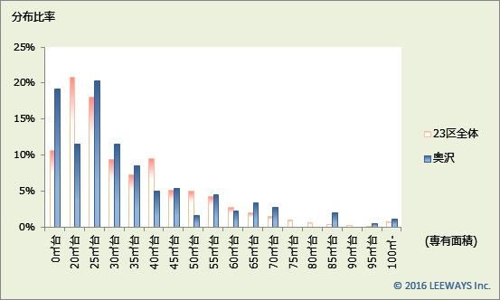 奥沢 不動産投資分析