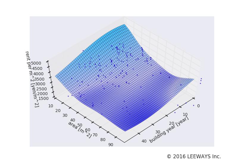 多摩川 人工知能・機械学習による不動産投資分析