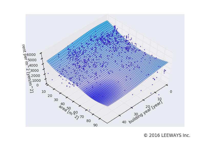 池尻大橋 人工知能・機械学習による不動産投資分析